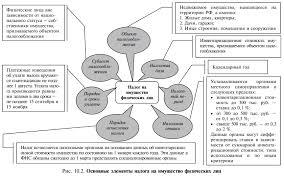 по налогу на прибыль Беларусь Курсовая по налогу на прибыль Беларусь