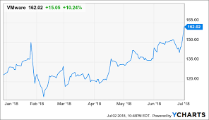 Dell Share Price Chart Why Dell Technologies Is A Safer Bet Than Vmware At This