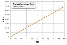 Pressure Conversion Tables Psi To Bar Mbar