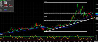 Commodity Chart Of The Day Silver Seeking Alpha