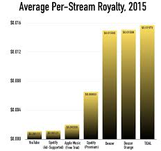 What Youtube Apple Spotify And Tidal Are Paying Artists