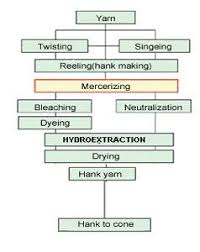 Cotton Fabric Dyeing Process Flow Chart Hank Processing Flowchart Process Flow Chart Yarn Twist