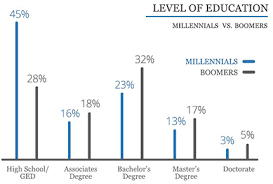 2019 Small Business Trends For Millennials Guidant Financial