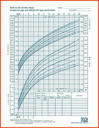 Cdc Growth Chart Bmi Calculator For Baby Weight Development