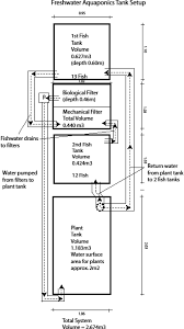 Floating Raft Aquaponics Design Diagram Of The Fresh Water Floating Raft Aquaponics System