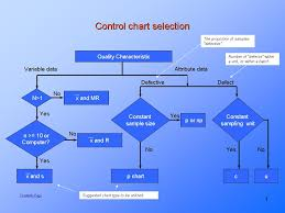How To Make A Control Chart Creating The Control Chart Statistical Process