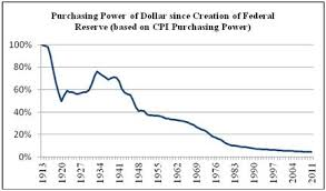 Buying Power Of The Dollar Chart Want Stable Purchasing Power Buy Gold And Silver Peter