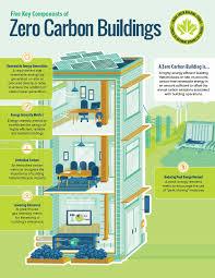 office building design requirements. net zero carbon works in an office building. building design requirements n