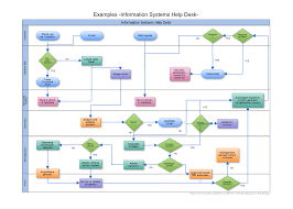 Your Guide To Making Flowcharts Online Cacoo