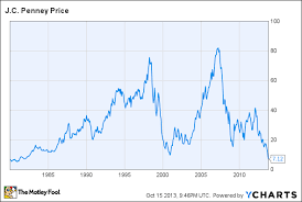 Jcpenney Stock Price Chart Heres Proof That J C Penney Has Lost All Credibility The
