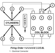 wiring diagram 2005 grand caravan fixya this firing order diagram should help you out