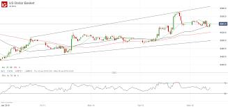 Usd Index Dxy Price Outlook Positive Despite Negative News