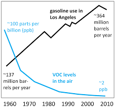 Image result for Los Angeles air pollution