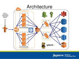 Cloud Architecture Cloud Architecture Patterns And Best Practices