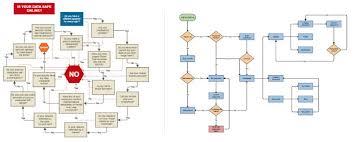 Flow Charts Online Flowchart Maker Fast Easy Flowchart Software Free Trial
