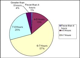 undergraduate research journal for the human sciences figure 3 percentage of students obtaining each range of sleep lengths the majority obtaining between 6 and 7 hours of sleep