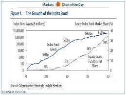 Index Fund Chart Index Fund Assets Under Management Business Insider