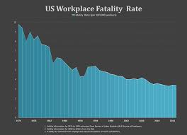 us workplace fatality rate chart