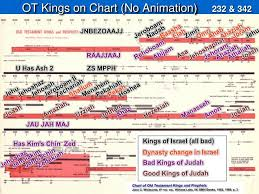 Chart Of Kings Of Israel And Judah With Prophets Ppt Ot Kings On Chart No Animation Powerpoint