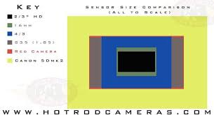 Dslr Sensor Size Chart Dslrs What You Need To Know