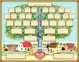 Making A Family Tree For Free Find My Ancestors And Make Family Tree For Free Template