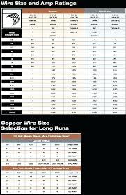 Wire Amp Rating Chart Electrical Wire Gauge Chart Amps Get Rid Of Wiring Diagram