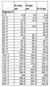 76 Symbolic R134a Gas Charge Chart