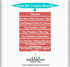 Brewery Org Chart Boston Beer Company Hierarchy Org Chart Boston Beer Company