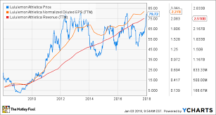 Lululemon Stock Chart 8 Reasons To Buy Lululemon Athletica Stock The Motley Fool