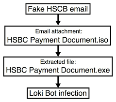Hsbc-themed Malware Iso Fortify 19th Attachments Bot Malspam Push Loki thu 24x7 Uses To Oct