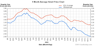 Gas Prices Per Year Chart Chart Of The Day Gas Prices Falling Merry Xmas American
