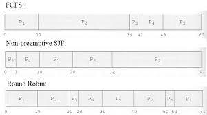 Gantt Chart Fcfs Scheduling Algorithm Operating Systems Cpu Scheduling