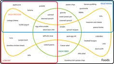Edwards Venn Diagram 9 Best Venn Diagrams Images