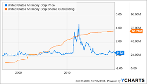 Antimony Price Chart 2017 United States Antimony Department Of Defense Put To