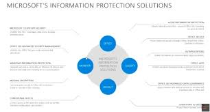 Dlp Office 365 Information Protection The What Office 365 Dlp Michael