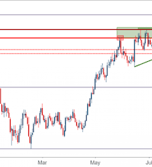 Us Dollar Drops To August Lows Is The Bullish Trend
