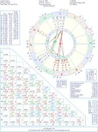 Astrology Hundreds And Thousands Of Famous Celebrity Natal