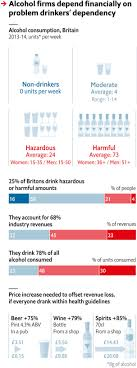 Alcohol Limit Chart A Sober Brawl Alcohol Firms Promote Moderate Drinking But