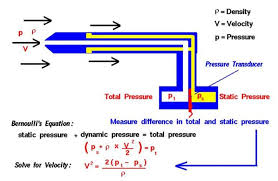 pressure point 11 calculating flow rate from pressure measurements