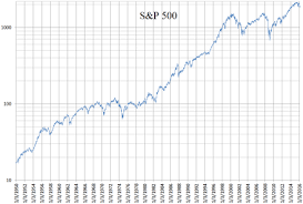Vanguard 500 Index Fund Chart S P 500 Index Wikiwand