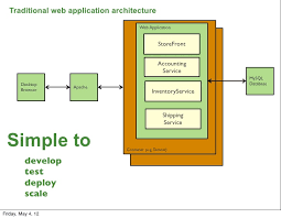 Web Applications Architectures Traditional Web Application Architecture Web