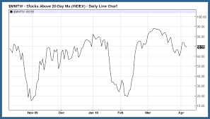 50 Day Moving Average Charts Traderfeed Tracking Market Strength With Moving Average