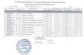 Кубок Свердловской области этап весенний тур слет УрФУ  Официальные протоколы 2 класс девушки 2 класс юноши