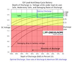 12v Battery Specific Gravity Chart Battery Voltage