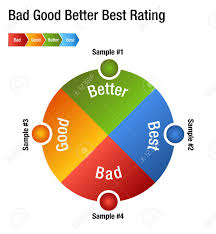 An Image Of A Bad Good Better Best Rating Rank Chart