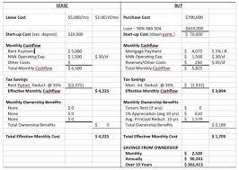 buy v lease buy vs lease analysis under fontanacountryinn com