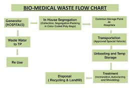 Biomedical Waste Management By Ppt Download