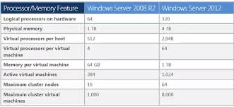 Sql 2012 Version Comparison Chart What Is The Main Difference Between Windows Server 2008