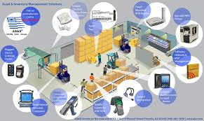 Asset Tracking Management Ab R American Barcode And Rfid