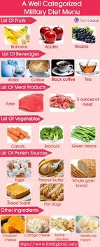 Military Diet Plan Diet Plan Military Diet Substitutes